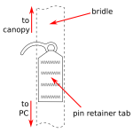 The pin retainer tab is the piece of webbing that holds the pin on the bridle.